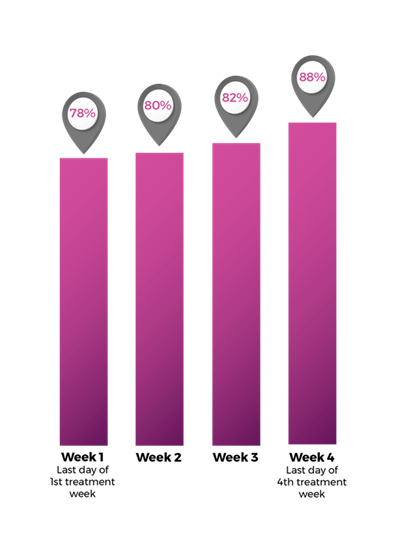 research results bar graph